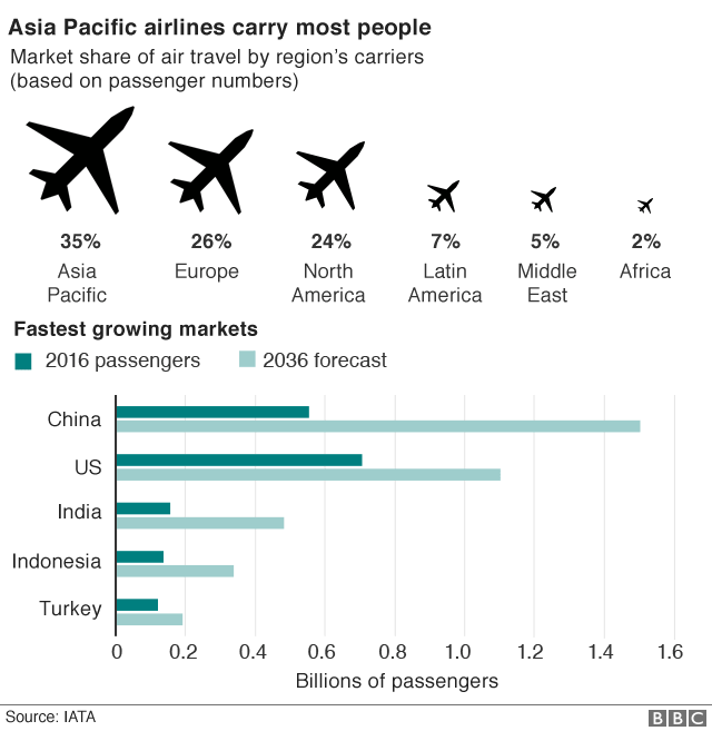 Singapore Airshow: Asia aviation in five charts
