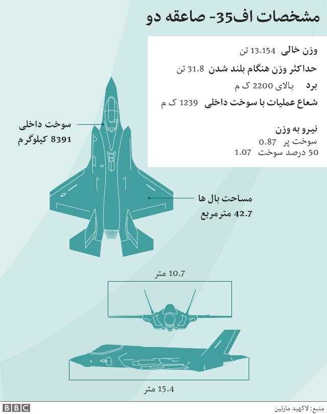 اف-۳۵