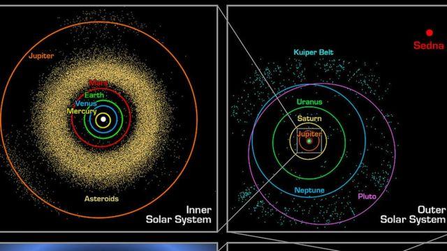 Imagem da Caltech, mostrando a posição de Sedna no Sistema Solar