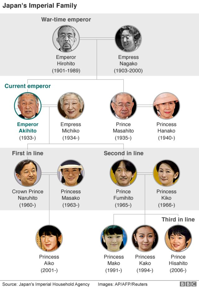 皇室の家系図