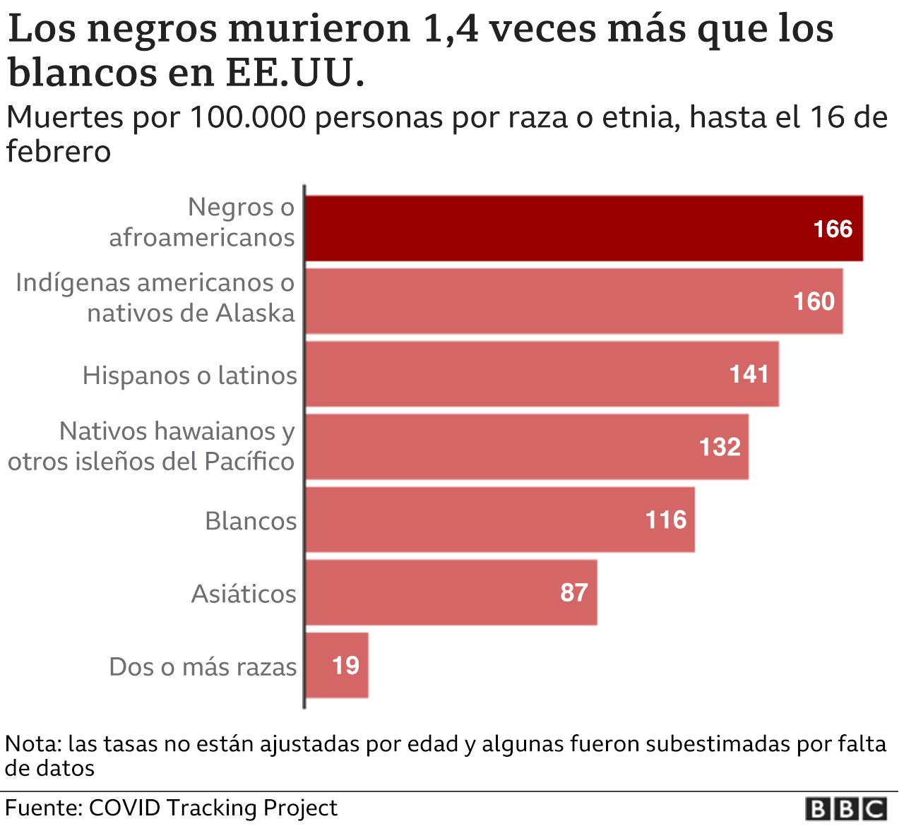 gráfico disparidad racial