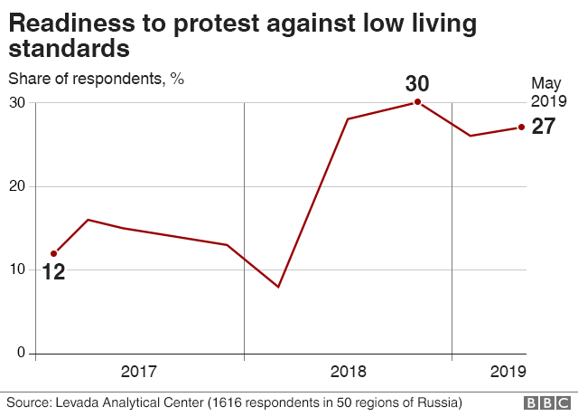Russia And Putin Is President S Popularity In Decline Bbc News