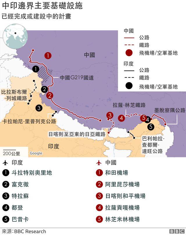 中印边境主要基础设施