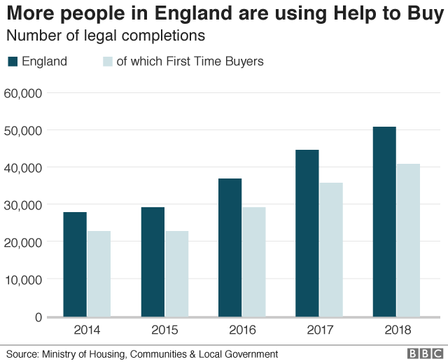 Help to Buy chart