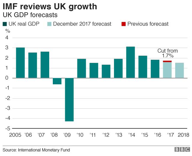IMF UK growth