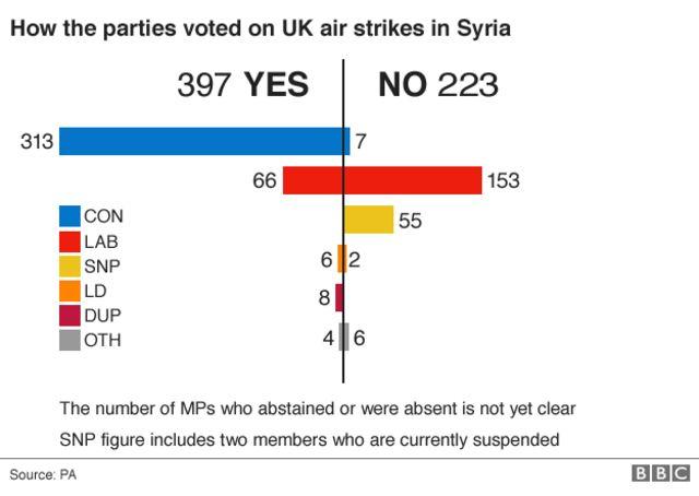 シリア空爆を問う採決での各党の投票数