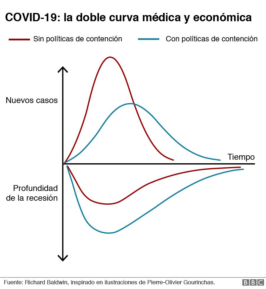 Doble curva del covid-19