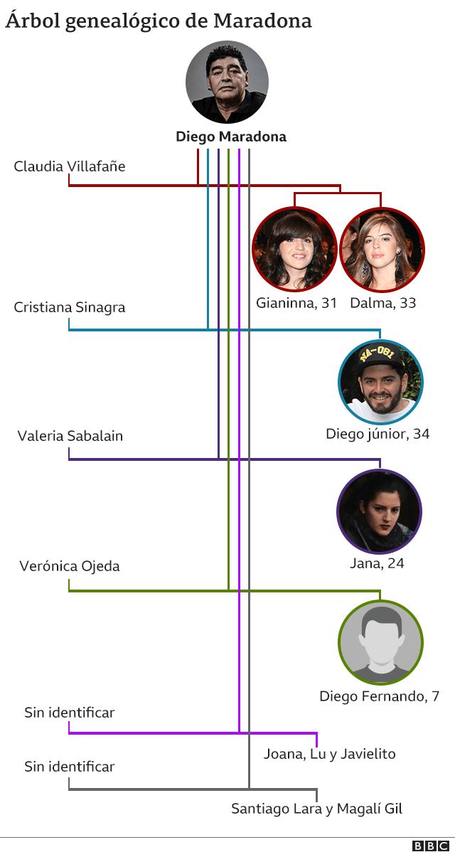 Árbol familiar de los Maradona