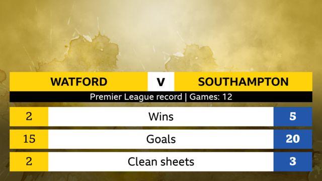 Watford v Southampton Premier League head-to-head record. Games: 12. Watford - 2 wins, 15 goals, 2 clean sheets. Southampton - 5 wins, 20 goals, 3 clean sheets