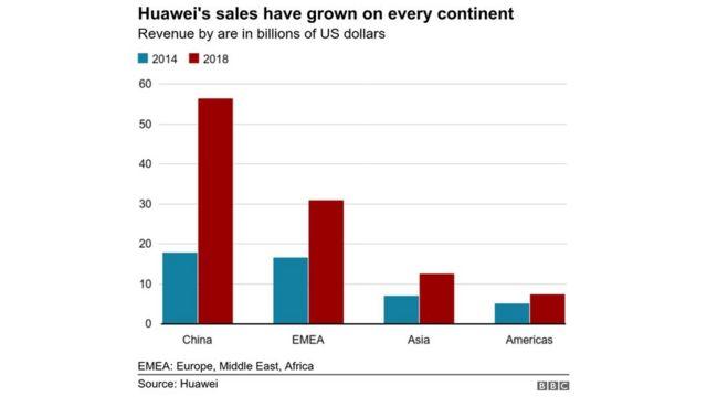Penjualan Huawei