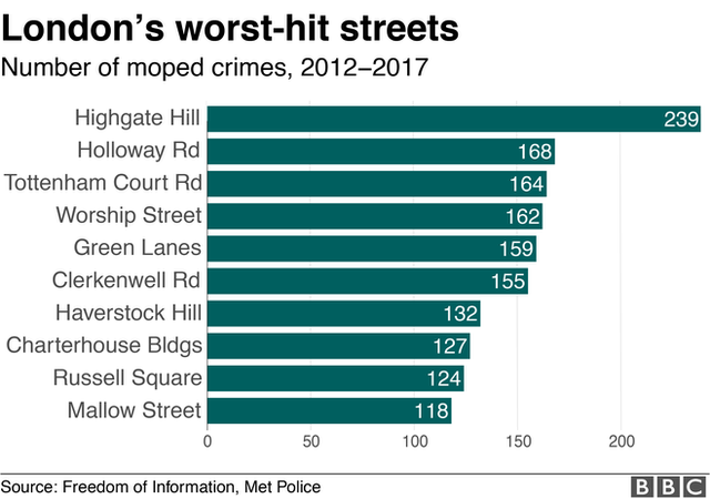 Chart showing worst roads for moped crime