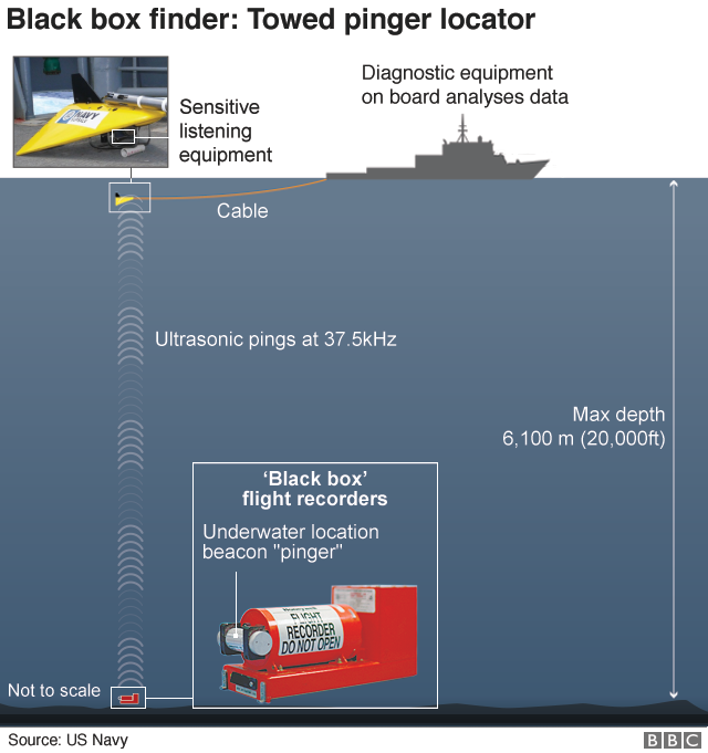 Graphic: Towed pinger locator
