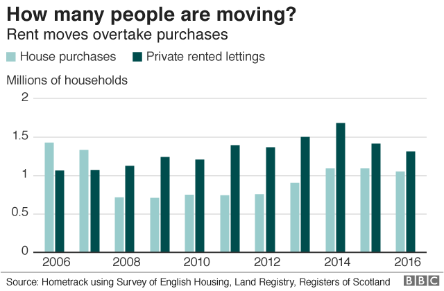 Chart showing house purchases versus number of new private rented lettings every year from 2006 to 2016