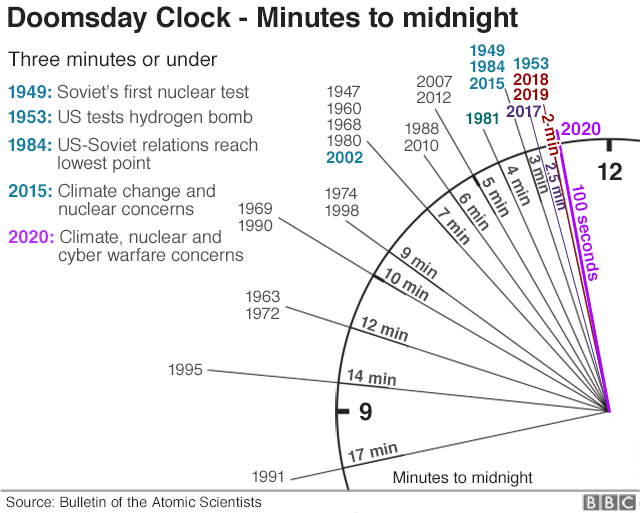 graphic shows the clock