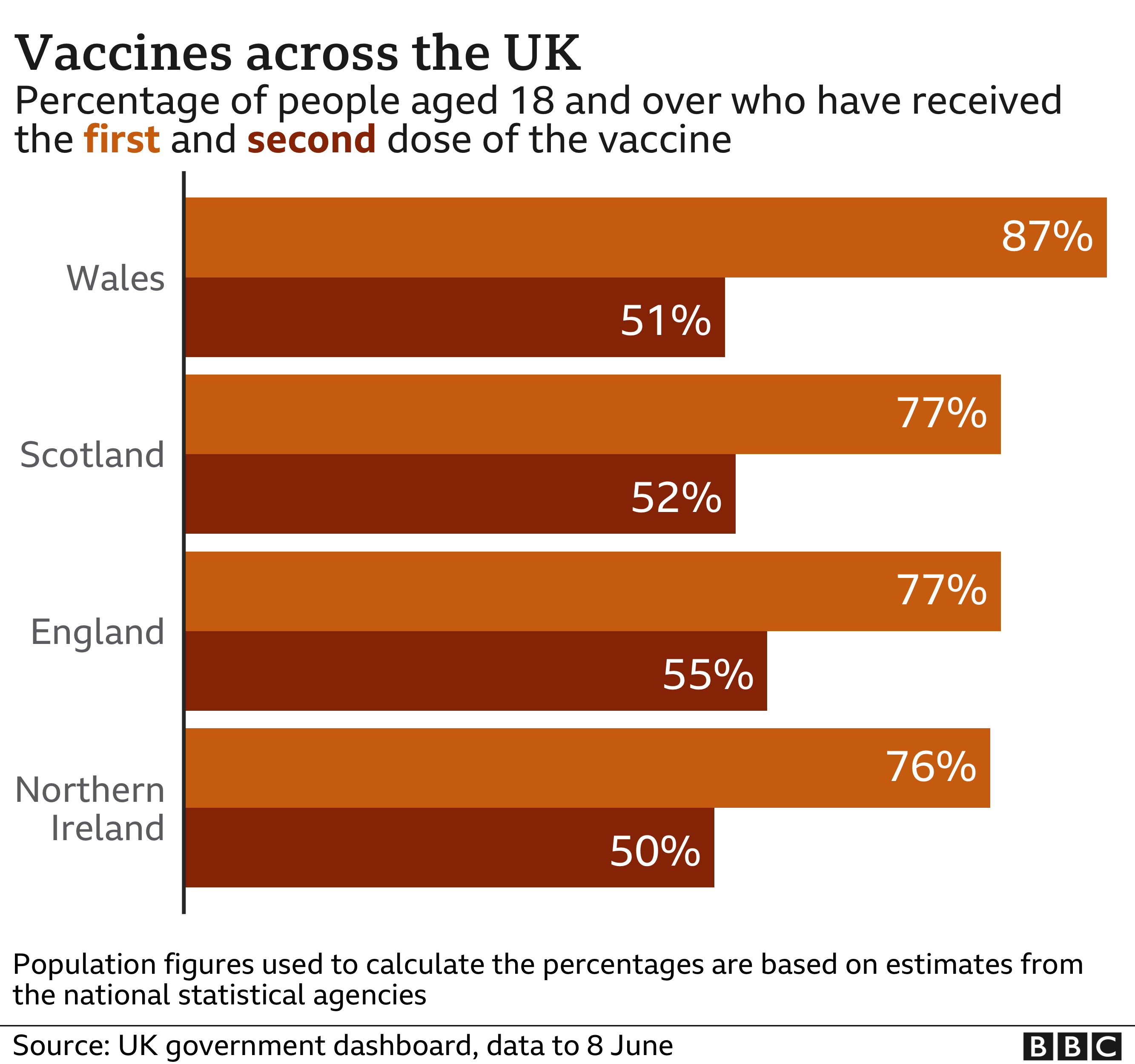 Chart of vaccine take up by UK nation - 87% of those aged 18 and over in Wales have had at least one dose, compared with 76% in Northern Ireland