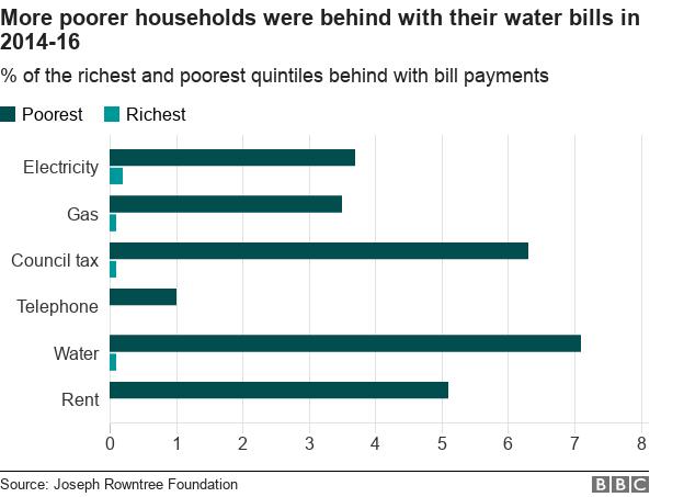 Water arrears chart