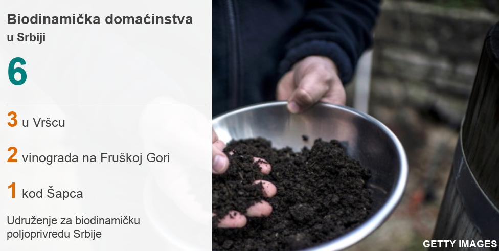 Podaci o biodinamičkim farmama u Srbiji