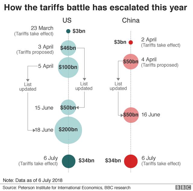 Tariffs goods worth