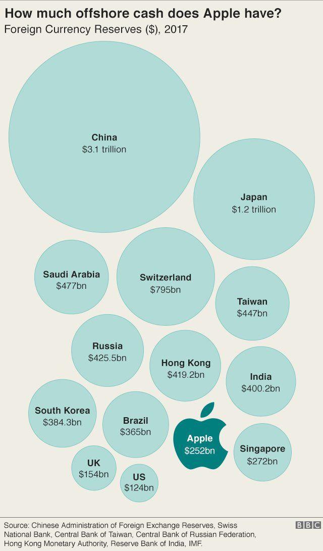 アップルのオフショア資金と各国の外貨準備を比較