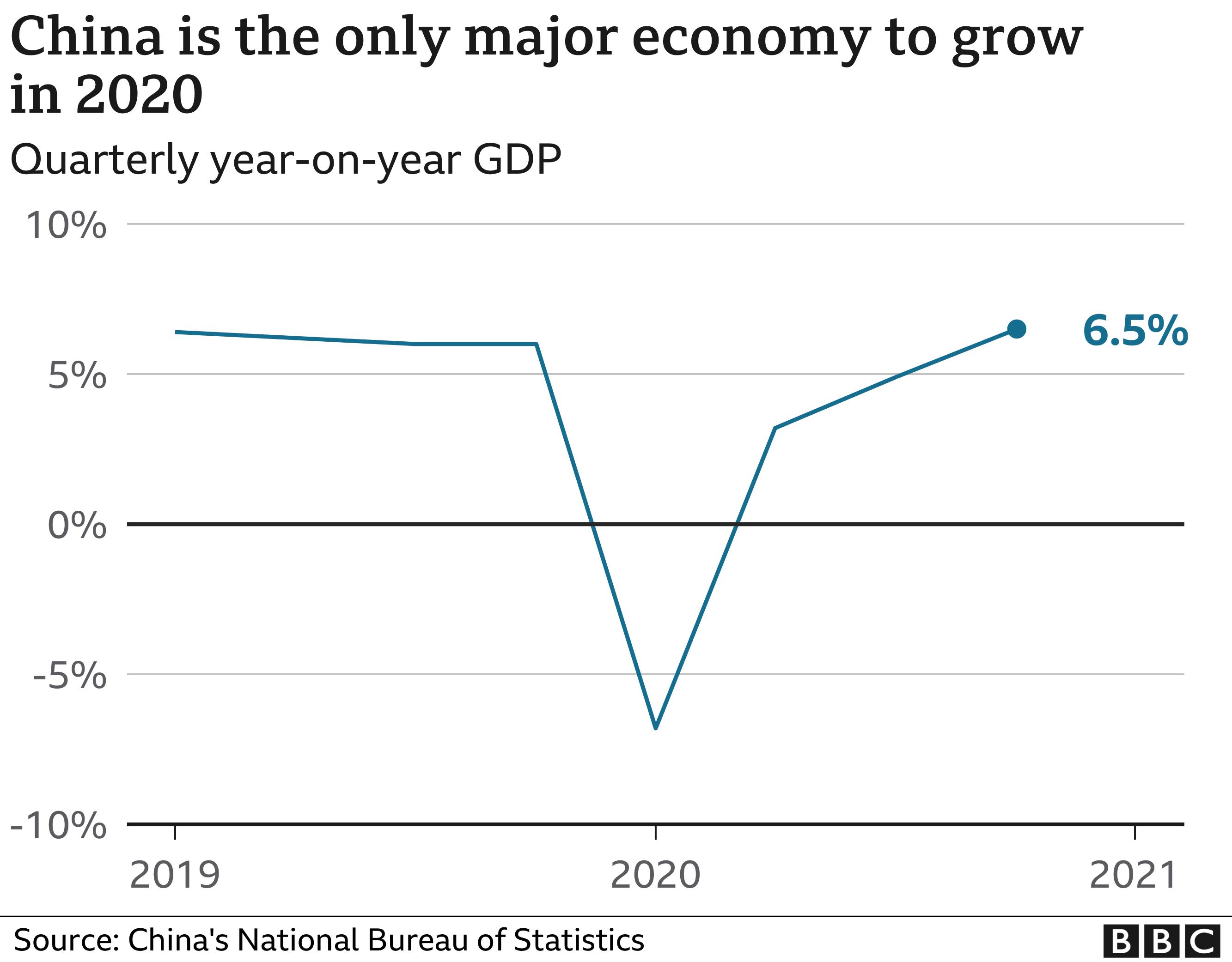 Covid 15 China's economy picks up, bucking global trend   BBC News