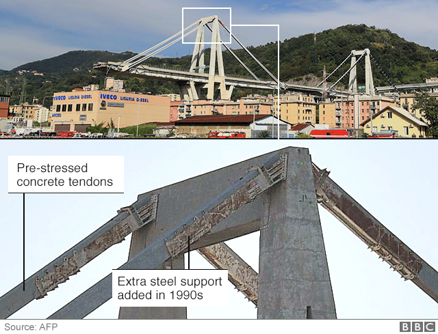 Rust on the side of the Morandi bridge in Genoa