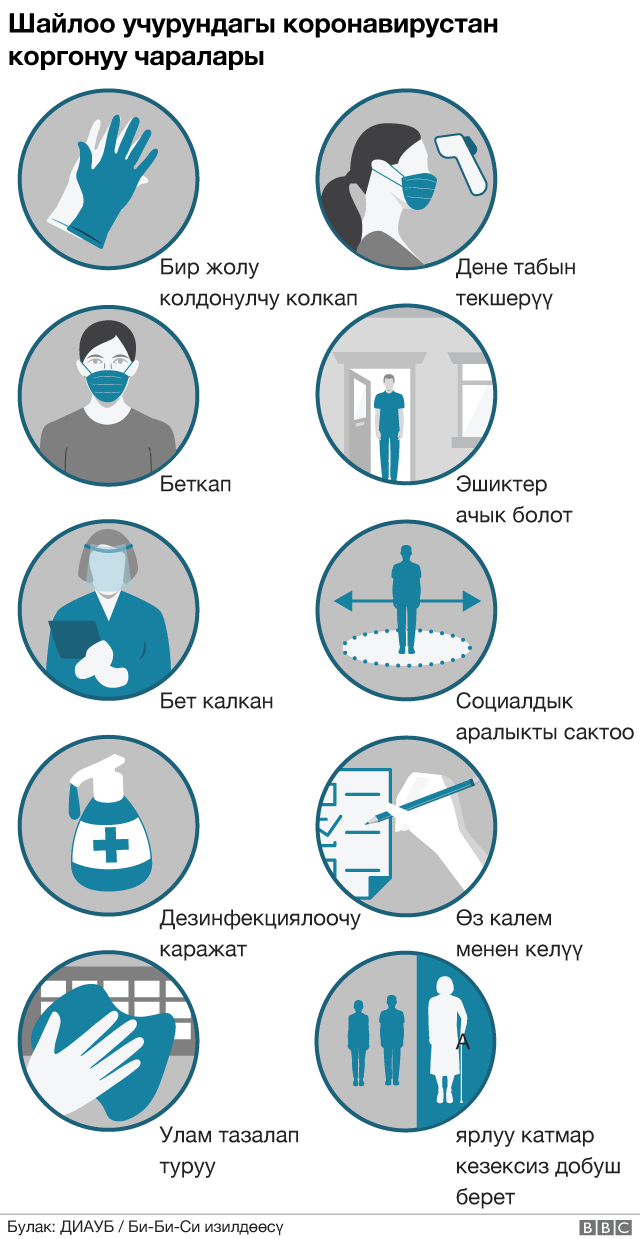 Infographics showing measures taken by various governments to increase safety during polling days