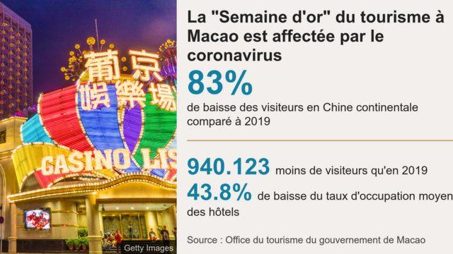 La Semaine d'or chinoise affectée par le coronavirus