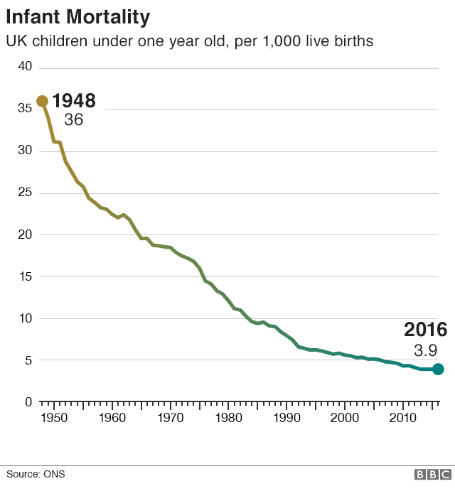 Chart showing infant mortality