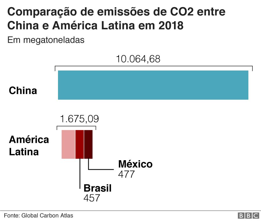 Gráfico de comparação de emissões da China com México e Brasil
