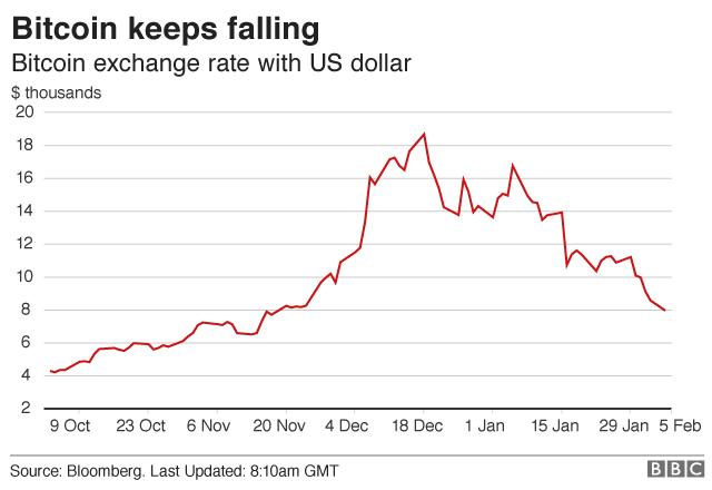 Bitcoin price graphic