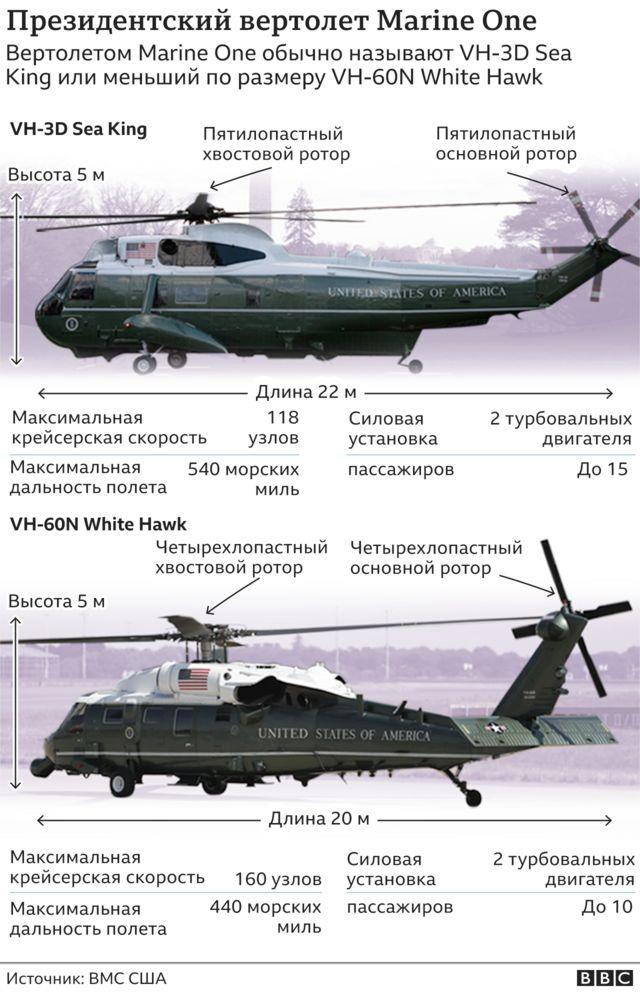 Президентские вертолеты