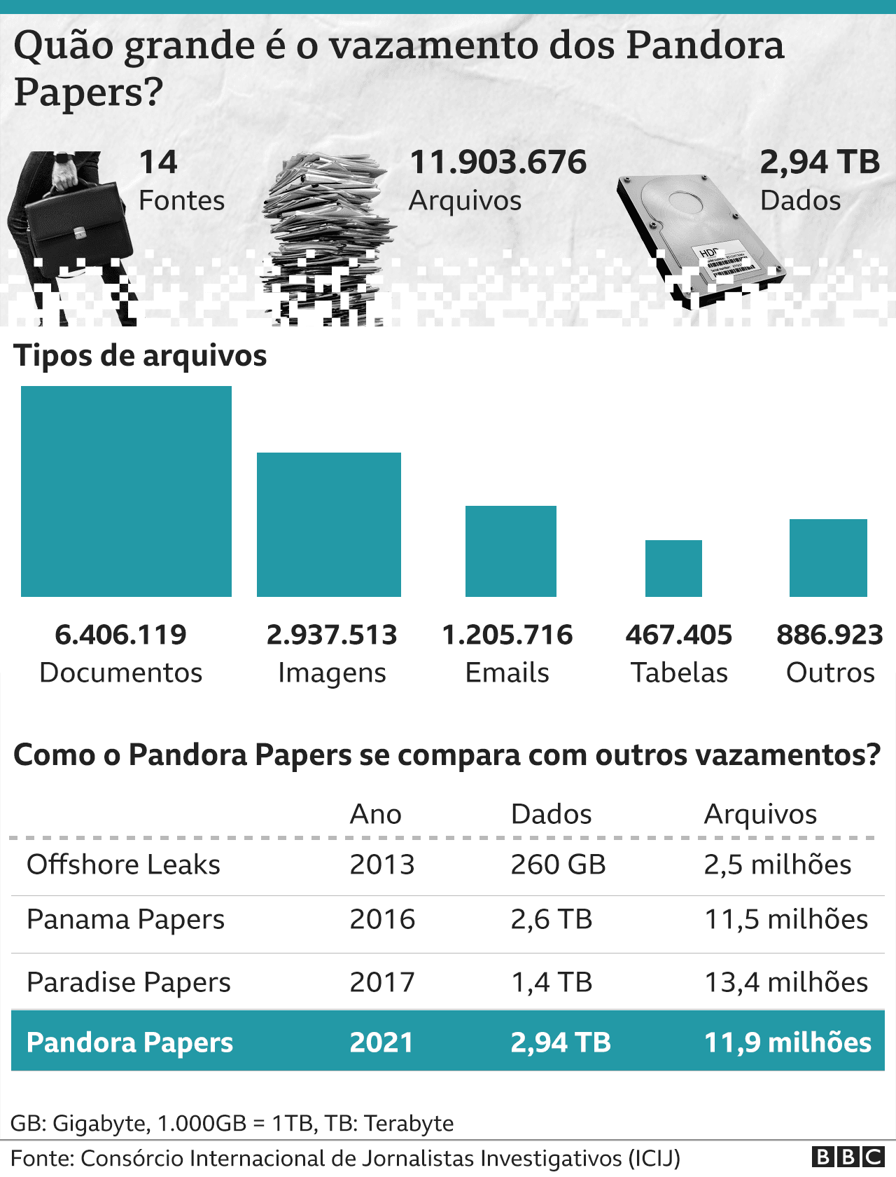 Gráfico sobre Pandora Papers