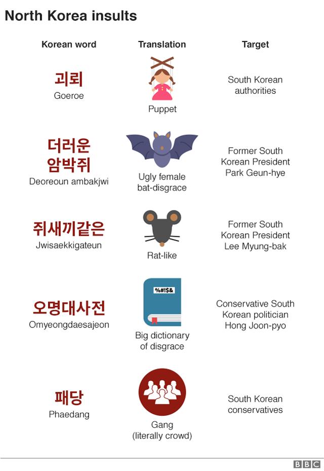 North Korean insults graphic