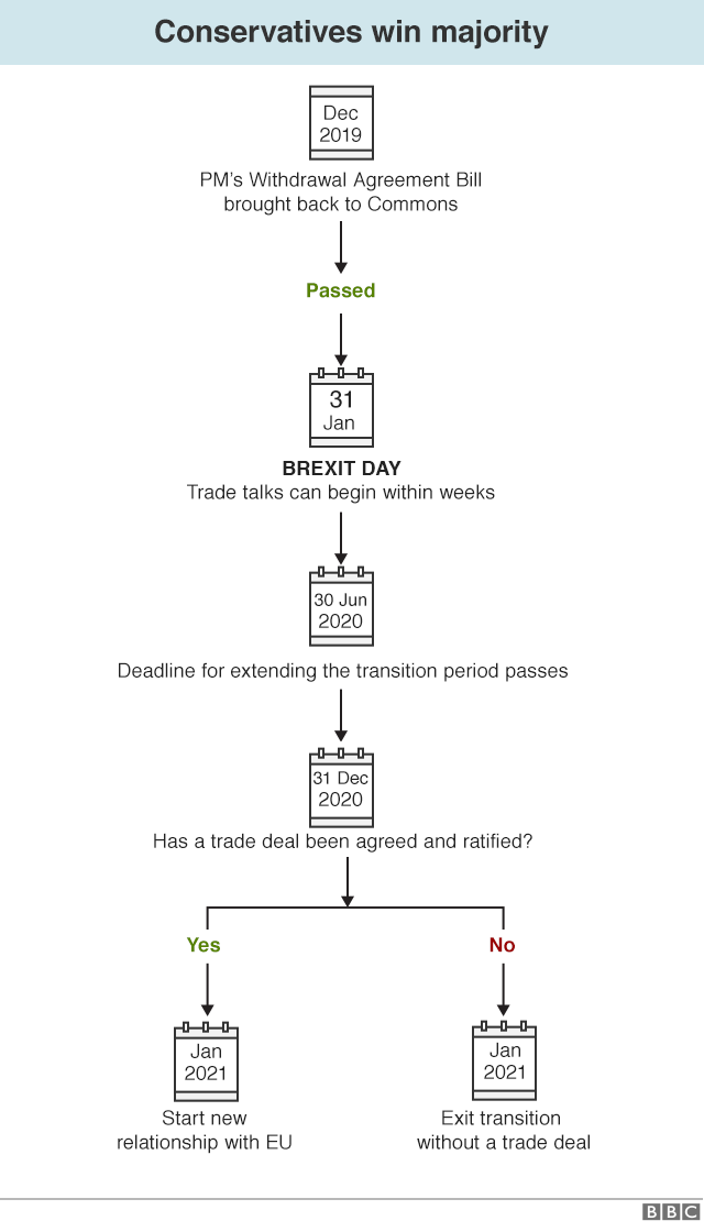Flowchart explaining how Brexit and then a trade deal might happen