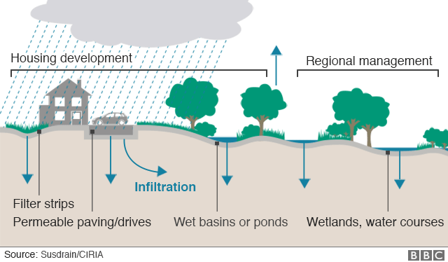 A graphic shows drainage systems common in different types of environments, from urban to rural