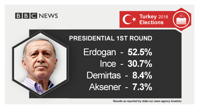 Turkey presidential result as reported by state-run news agency Anadolu: Erdogan 52.7%; Ince 30.7%; Demirtas 8.4% Aksener: 7.3%