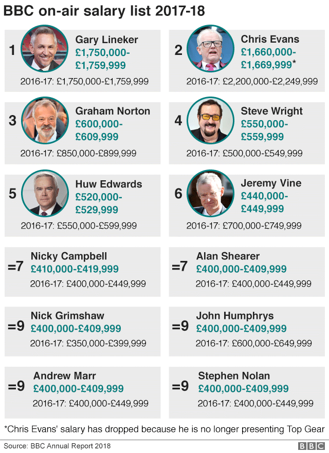 BBC star salaries