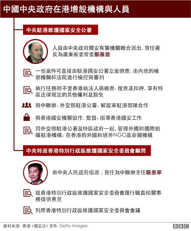 中国中央政府新设机构及人员