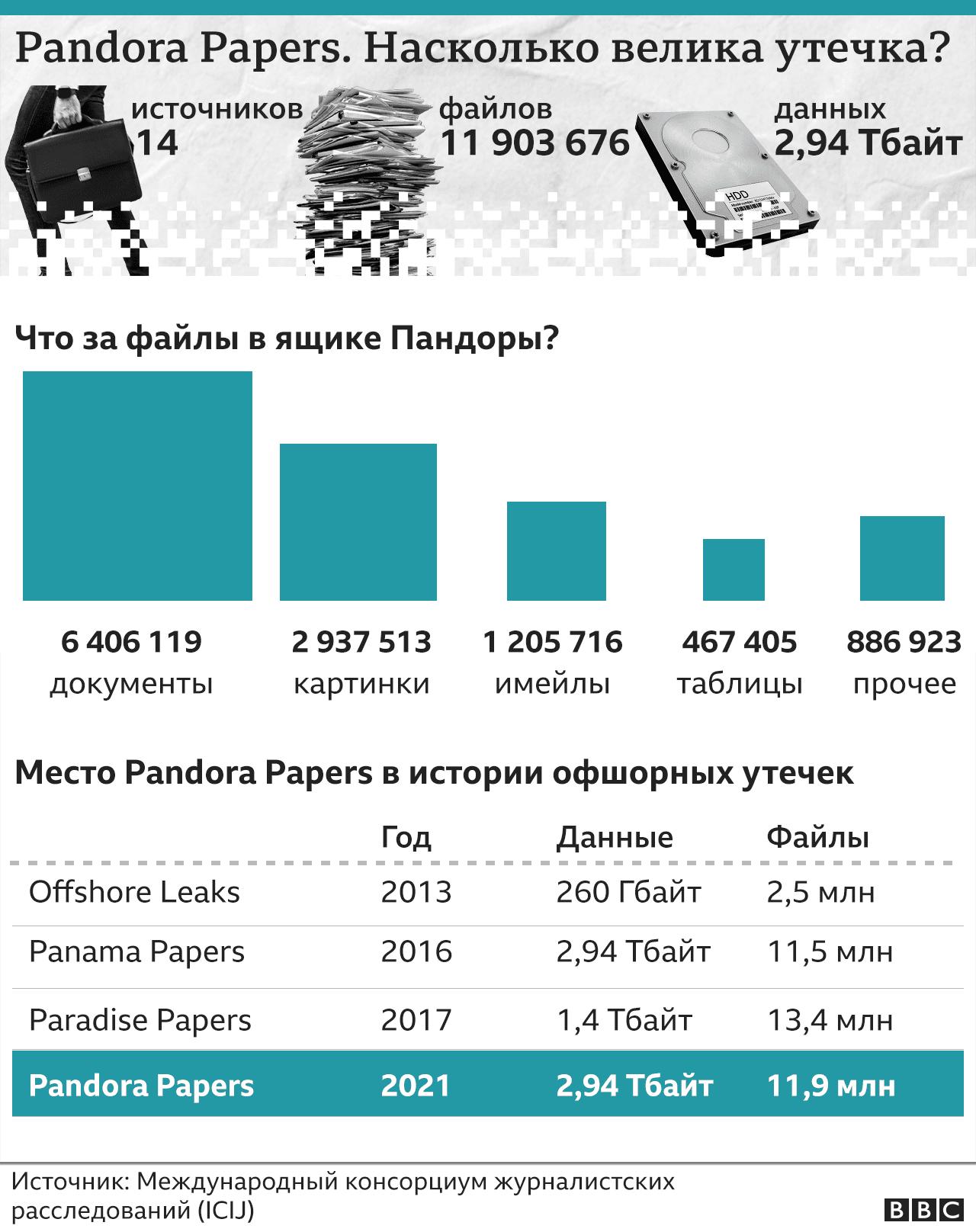 Что такое Pandora Papers
