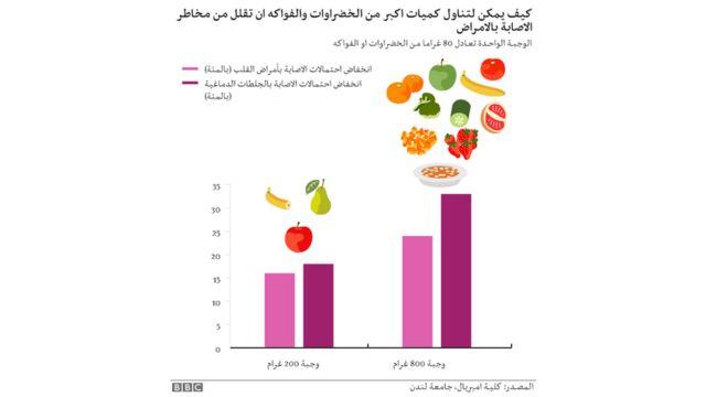 جرافيك عن الخضروات والصحة