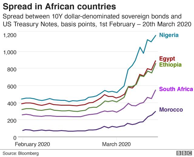 Bond yields in Africa
