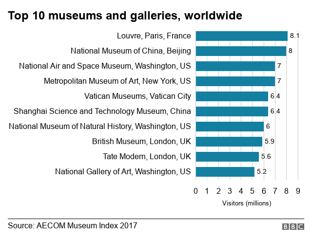 Chart of world's top museums