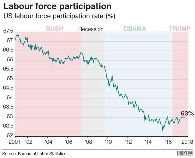 US labour force participation