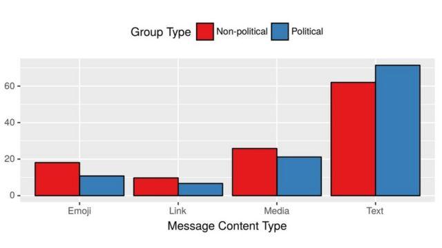 Resultado de pesquisa mostra tipos de mensagens em grupos de WhatsApp
