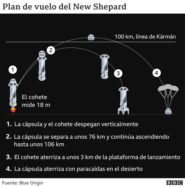Gráfico que muestra el plan del vuelo del New Shepard