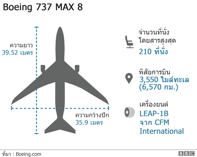 ข้อมูลเครื่องบิน