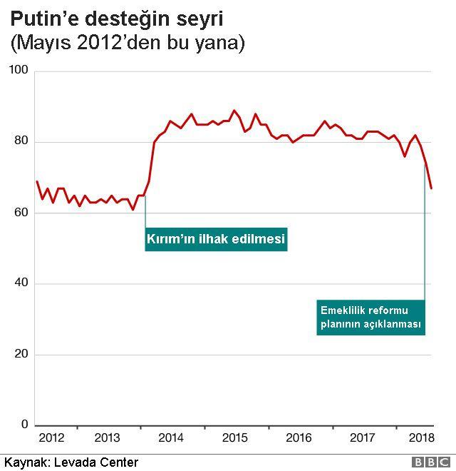 Putin'e destek
