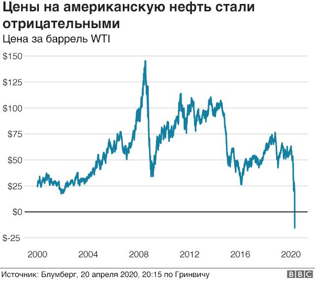 График цен на нефть марки WTI