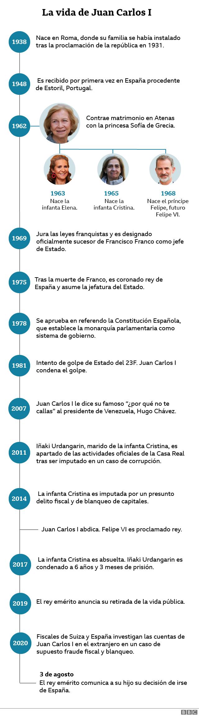cronología de la vida de Juan Carlos I desde su nacimiento hasta su retirada de España