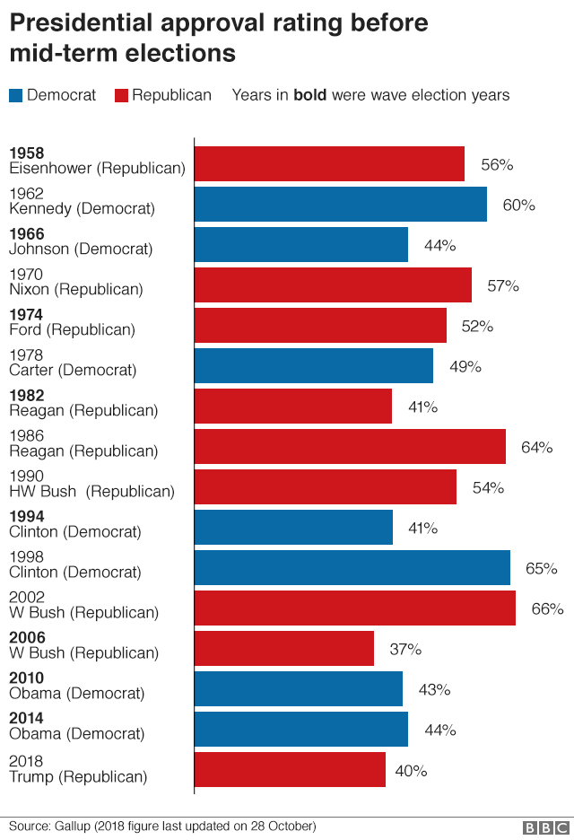 Chart showing the presidential approval rating before mid-term elections dating back to 1958